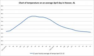 04 apr graph