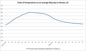 05 may graph