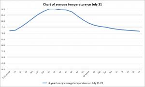 07 jul graph