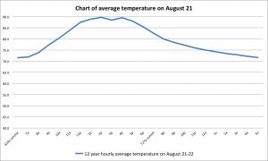 08 aug graph