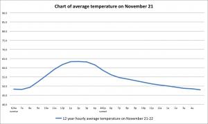 11 nov graph