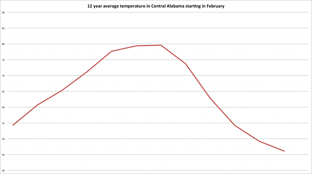 Central Alabama temperature graph for a year beginning in February