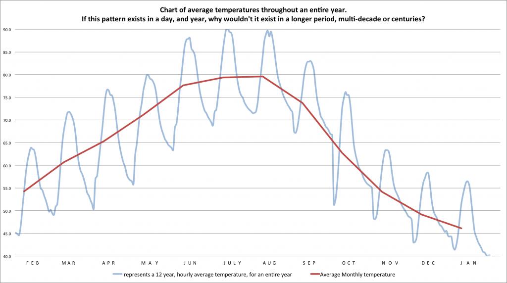 13 12 year graph