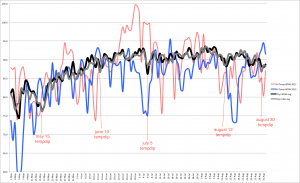 2013 analysis and 10 year average w tempdips