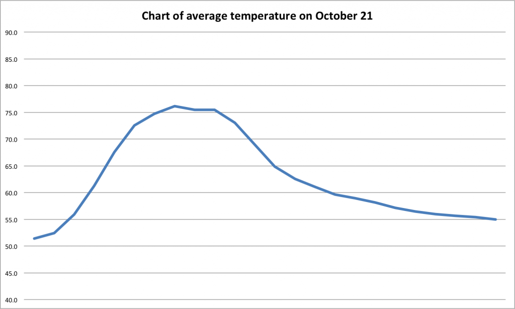 ...and this is what October 21 looks like averaged over 12 years...kind of similar to the annual graph
