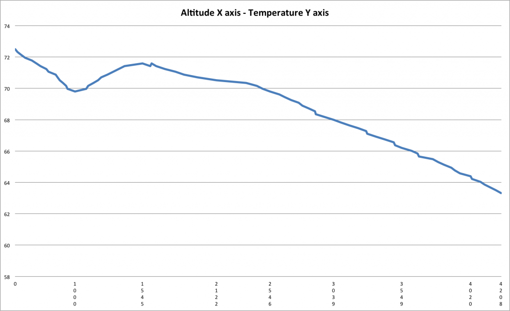 altitude across bottom- temp on side