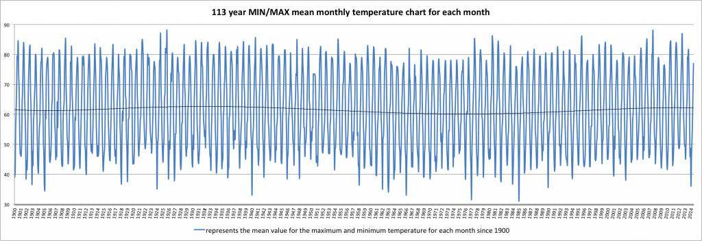 excel chart of temps from 1900 to 2013ish...