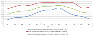representations of the some of the detail of high and low temps in BHM in 1904 and 1967.