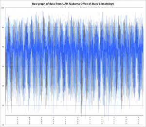 plot of all data points gathered by National Weather Service Offices in Birmingham since 1900