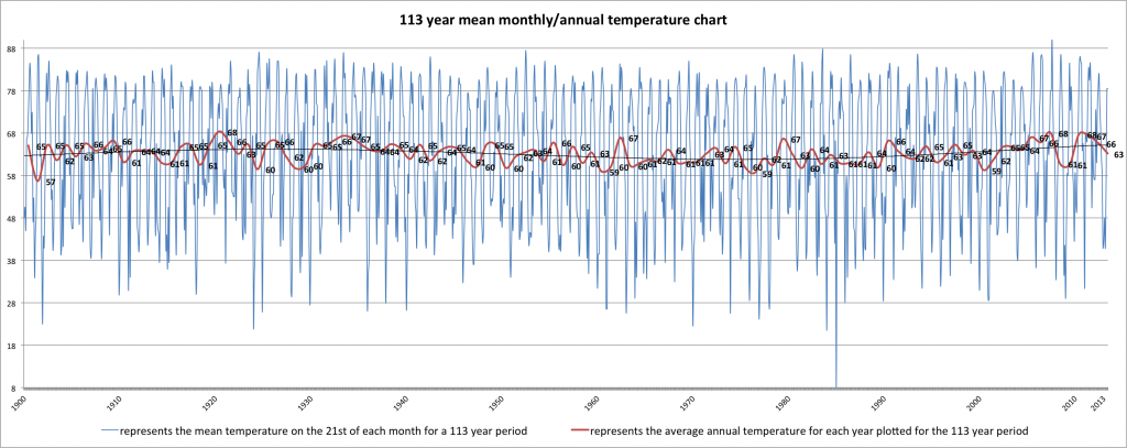data labeled 1900 2013 mean average monthly temp chart 21st of month
