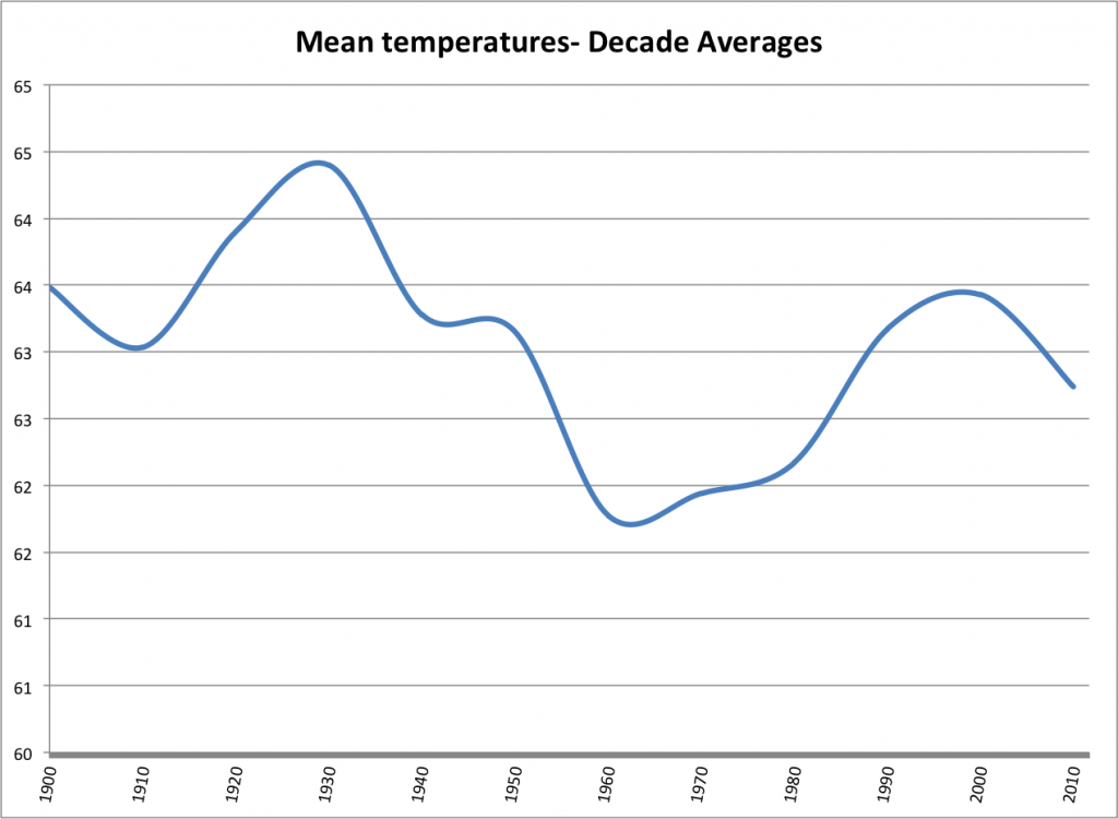 looking a bit more like our daily temp swings...